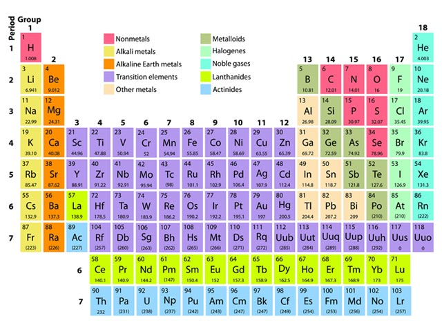 Education onweb periodic table the top number is the atomic or proton number and the bottom number is the relative atomic mass which used to be called the atomic weight urtaz Image collections